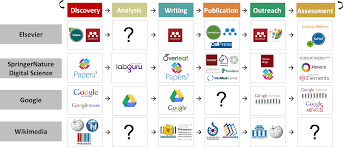 research paper writing tools research tools impact of social sciences 101 innovations in author tools 4