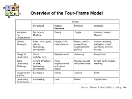 bolman and deal four frames ppt the four frame model by bolman deal powerpoint