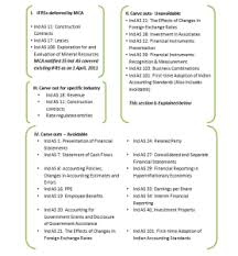 gaap useful life table comparison of ifrs indian gaap and ind as simplified studycafe
