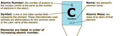 The Elements Of The Periodic Table Ology