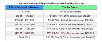 irs payroll tax tables what is withholding tax rate quora