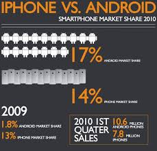 android vs iphone market android overtakes iphone in smartphone battle pixel