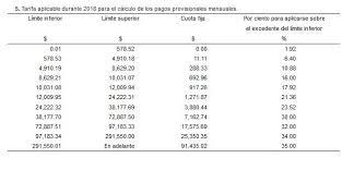 tablas y tarifas isr pagos provisionales 2016 buen fin archivos contador contado