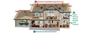 do whole house fans work how a whole house fan works whole house fans hawaii island