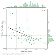 Glass Ceiling Salary Survey by U S College Majors Median Yearly Earnings Vs Gender Ratio Dr