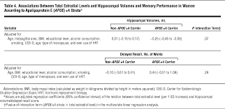 Meters Squared by Higher Estrogen Levels Are Not Associated With Larger Hippocampi
