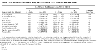 chronic work stress and marital dissolution increase risk of