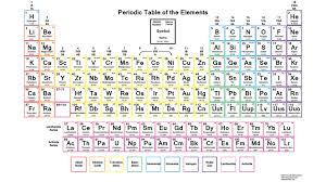 Table Co Color Periodic Table Of The Elements With Charges