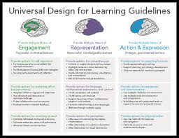 take a tour learn about universal design for learning national