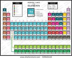 Element Table Vector Periodic Table Chemical Elements Including Stock Vector