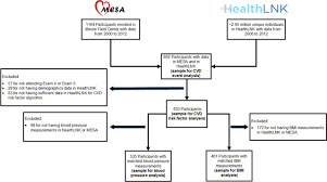 validity of cardiovascular data from electronic sources circulation