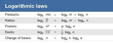 Logarithm Table Logarithm Rules Examples U0026 Formulas Britannica Com