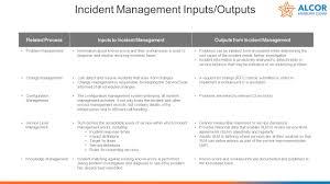 Service Desk Change Management Servicenow Implementation Workshop Incident Management Ppt Download