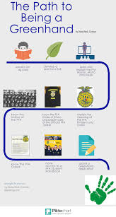 the path to being a greenhand infographic elearninag teachag