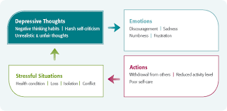 managing depressive thinking positive coping with health