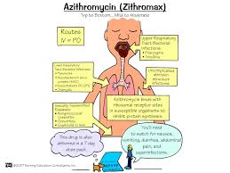 name of azithromycin in pakistan face