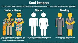 credit card race age gender statistics