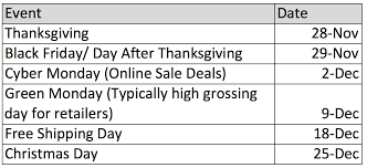 a guide to planning for the holidays ppc