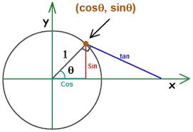 free unit circle calculator online calculator tutorvista com