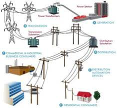 different types of transmission towers electrical engineering