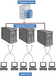 sap tutorial ppt r 3 architecture tutorial