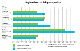 average cost of apartment asheville u0027s cost of living undermines workers u0027 pay mountain xpress