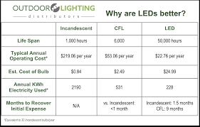 what are the benefits of led lighting outdoor lighting distributors