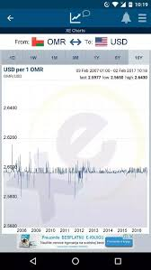 currency converter omr to usd why did the omani currency change so much quora