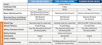 state farm to require i car approved steel aluminum welding