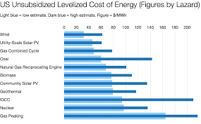 Cheapest State Renewables Now Cheapest U2014 Renewable Energy Costs Low But Still
