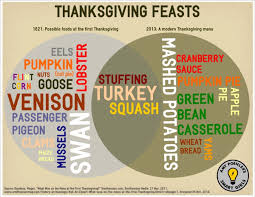 thanksgiving feasts then now poehler s smart