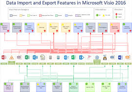 data import and export features in visio 2016 and 2013 bvisual