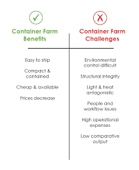 Benefits Of Urban Gardening - the good the bad and the ugly of container farms u2013 bright
