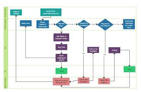 flow chart templates flow chart template 30 free word excel pdf