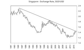 Usd To Sgd Chart Of The Day Singapore Dollar Feared To Slide Steeply In 2016