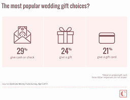 wedding gift how much how much to spend on wedding gift fresh wedding gift how much to