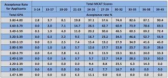 is gpa or mcat score more important magoosh mcat blog