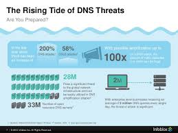 Anonymous Dns Amplification Attacks For by Dns Security Presentation Issa