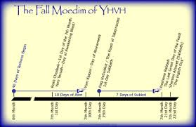 seven feasts of the messiah overview of the biblical feasts hoshana rabbah bloghoshana