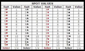 solar values