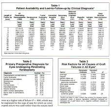 risk factors for corneal graft failure comment comments response