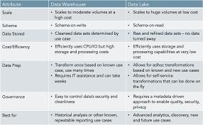 data lakes or data warehouses use both