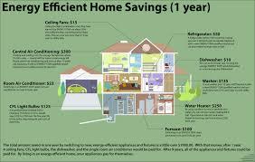 efficiency home plans modest design energy efficient home designs homes house plans