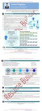 Visual Resume Samples by Resume Engineering Manager Resume Sample Transworld Cargo Cv