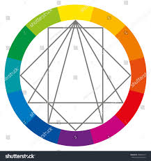 color wheel showing complementary colors that stock vector