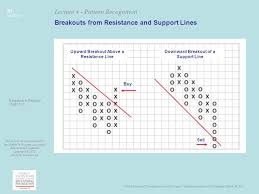 technical analysis pattern recognition mta educational foundation university course technical analysis of