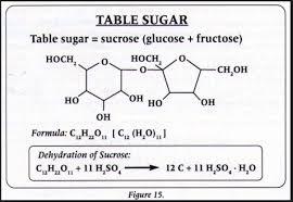 Table Sugar Formula High Fructose Corn Syrup Thinglink