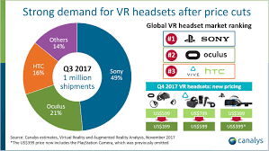 best buy quarterly sales news vr headset sales break 1 million in a single quarter for