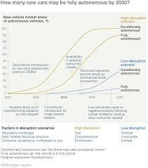 of media that will be disruptive trends that will transform the auto industry mckinsey