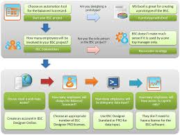 how to create balanced scorecard and kpis in excel bsc designer